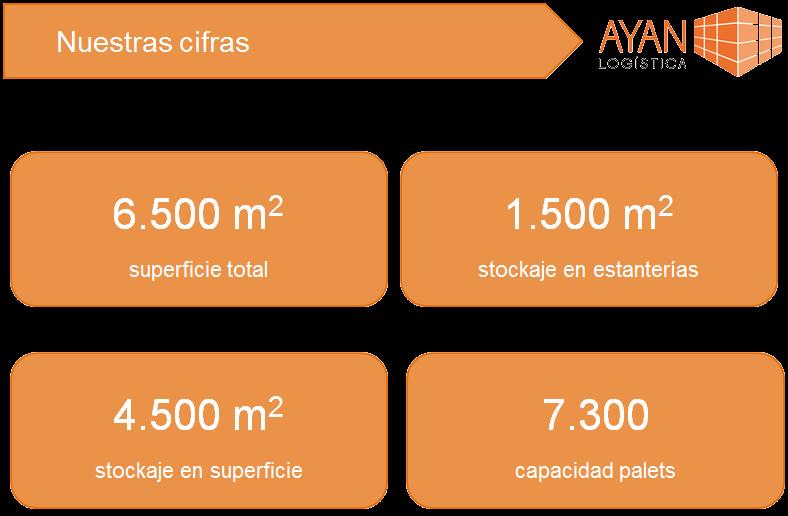 cifras_ayan_logistica